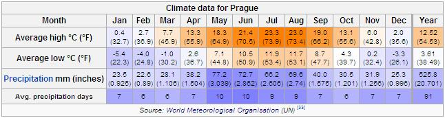 Prague Average Weather